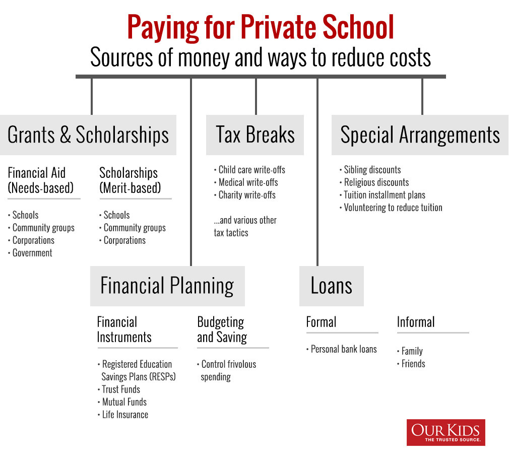 Pay for Private School: 18 Tips